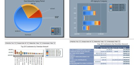 KPI dashboard - Accounts Receivable example