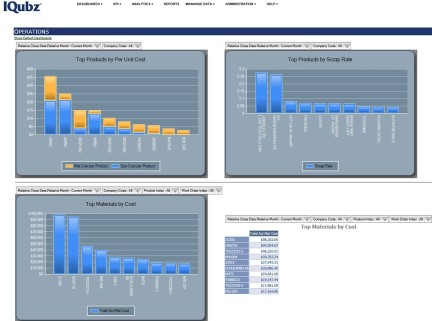 KPI dashboard - Operations example