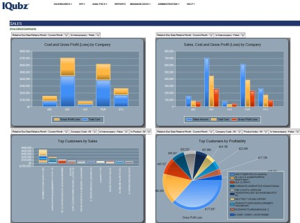 KPI dashboard example - Sales